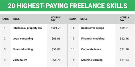 design freelance jobs infographic 20 highest paying freelance jobs you can do