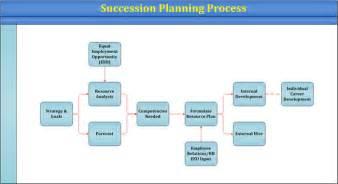 succession planning talent management template talent mangement