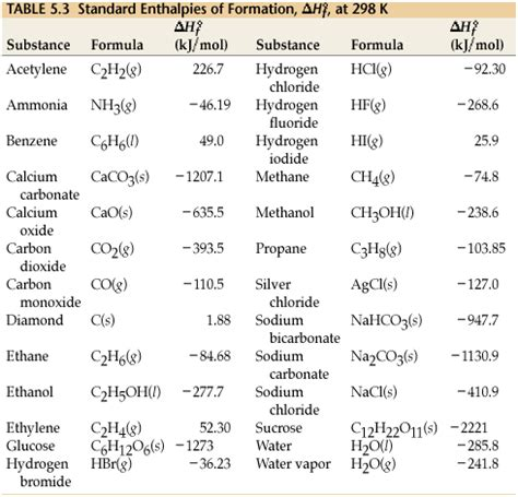 Standard Enthalpies Of Formation Latest Copy Of Grade 12 U Standard Enthalpy Change Of Formation Data Table