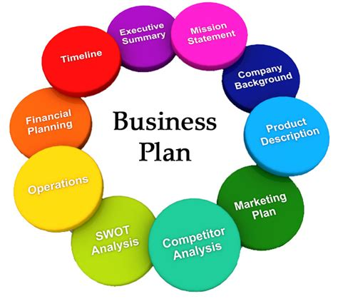 how to write financial plan in business how to write a business plan