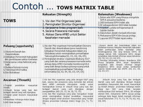format laporan sp2tp puskesmas pertemuan 5 manajemen strategi ppt download