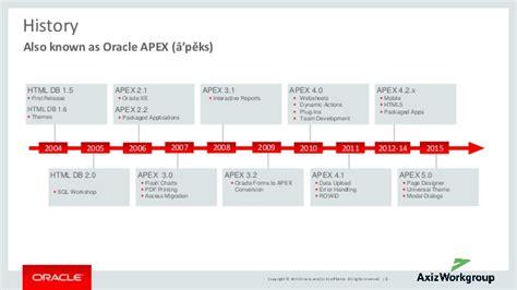 oracle tutorial in hindi oracle apex 5 1 2 history of oracle apex in hindi by