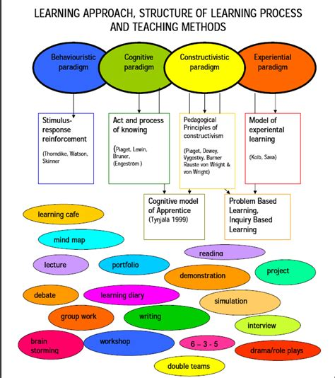 The Ories Of Learning learning theories in education