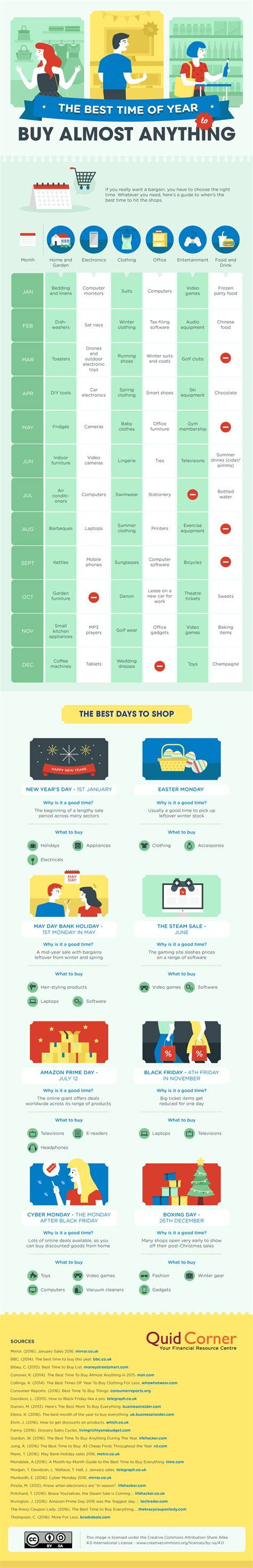 the best time of year to buy a house the best time of year to buy almost anything infographic visualistan