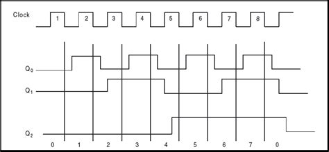 diagram ladder counter choice image how to guide and