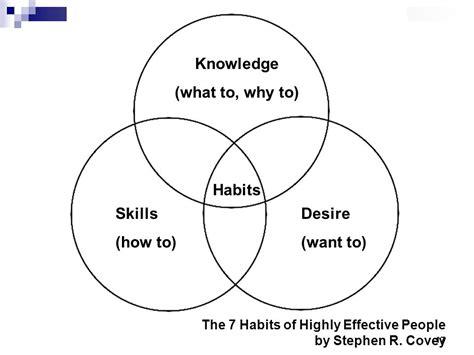 seven habits diagram strengthening student success conference october 4 ppt