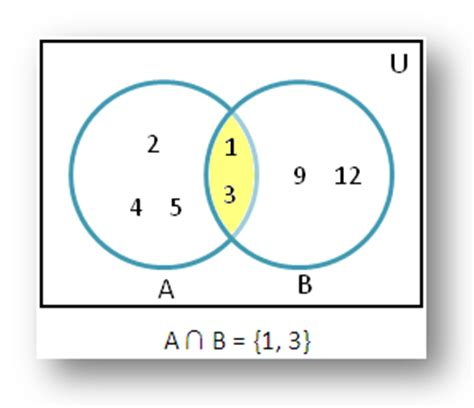 how to find the intersection in a venn diagram intersection of sets using venn diagram solved exles