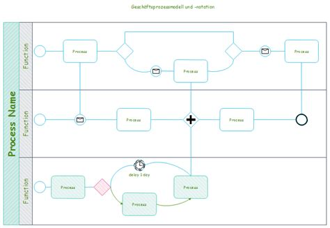 bpmn diagram erstellen bpmn diagram erstellen image collections how to guide and refrence