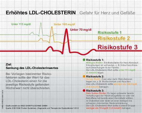 cholesterin tabelle erh 246 htes ldl cholesterin gefahr f 252 r herz und gef 228 223 e