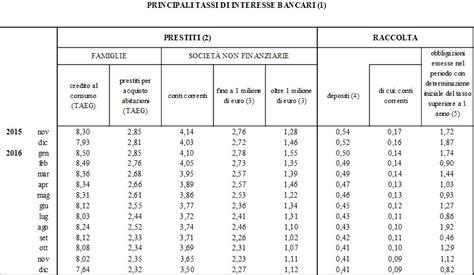 Banca D Italia Mutui by Tassi Interesse Mutui Casa Banca D Italia A Dicembre In