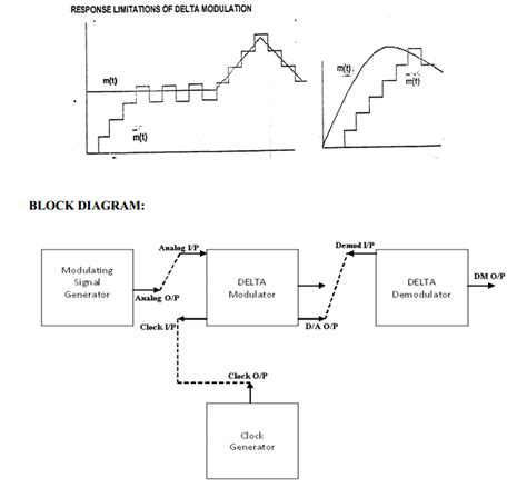block diagram of modulation delta modulation