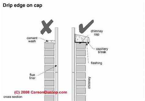 Chimney Chimney Cap/Crown Inspection & Defects