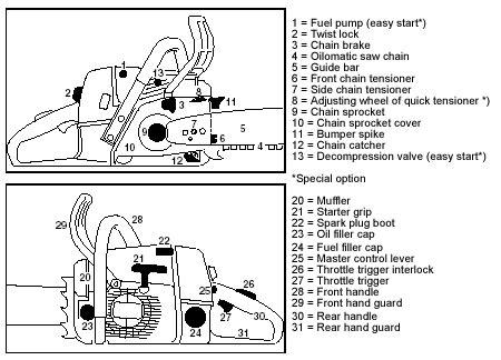 stihl chainsaw parts diagram stihl farm ms 290 parts diagram stihl 041 farm
