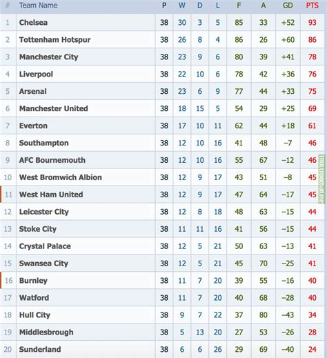 League Tables 2016 Premier League Table 2016 28 Images Premier League