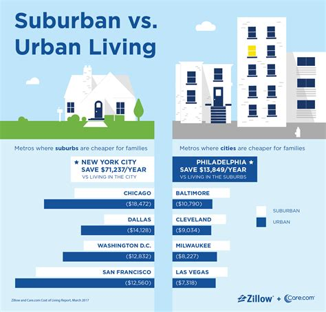 Living City Vs Suburbs Essay by City Living Costs Families Up To 9 000 More A Year Than Suburban