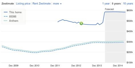 zillow s zestimate forecasts try to predict future value