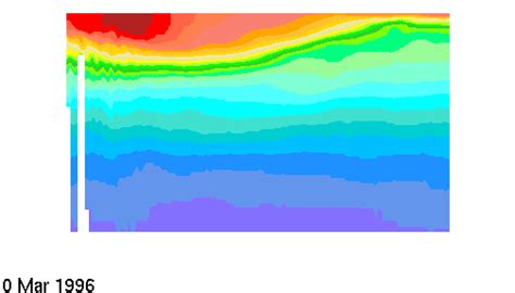 cross section animation seasurface temperature anomalies