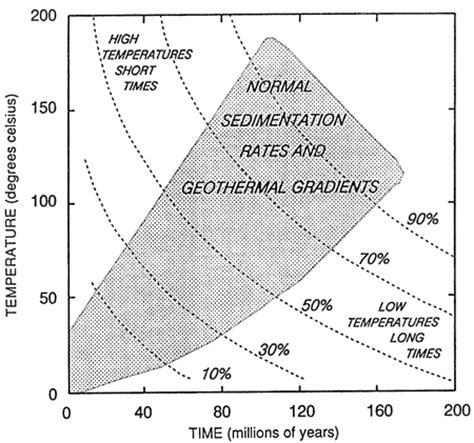 sed rate range kgs bull 233 brenner and others diagenetic modeling of