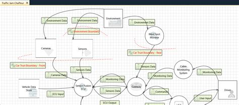threat model template the automotive threat modeling template