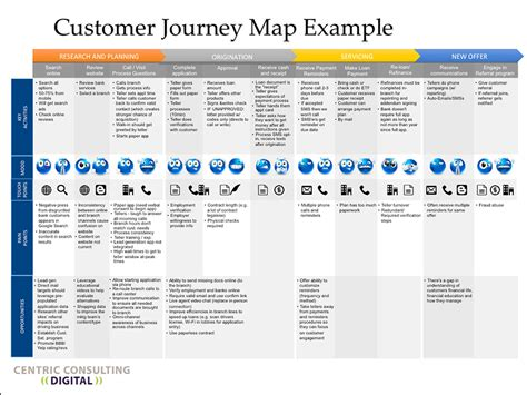 voice of the customer journey from novice to expert books the customer journey in the digital world thank you