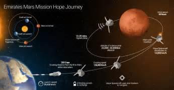uae mars emirates mars mission mission journey