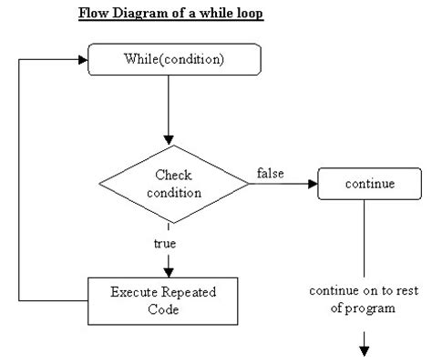 java flowchart exle java program commission flow chart pictures to pin on