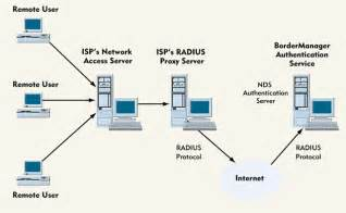 home network design with remote access novell s bordermanager authentication service arm your