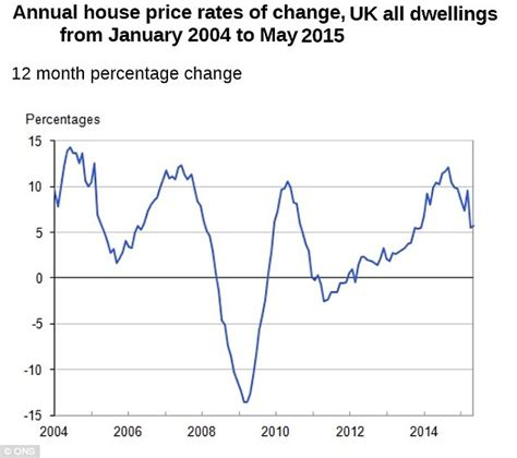house prices hit record levels while recent rises are