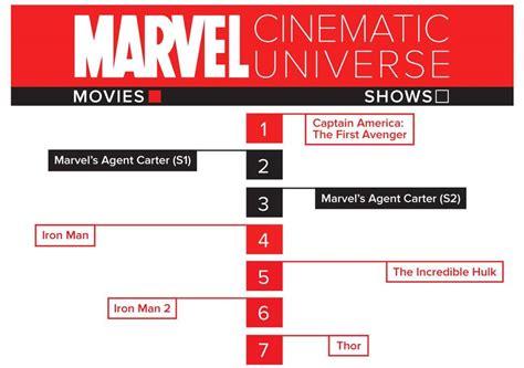 film marvel sesuai urutan urutan film marvel cinematic universe mcu berdasarkan