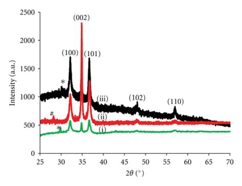 xrd pattern of zinc nitrate aqueous synthesis and characterization of cdse zno core