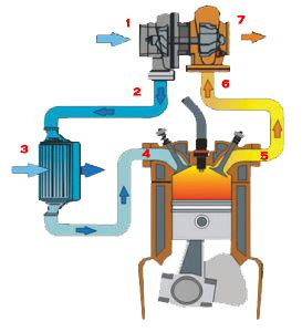compresseur d air 352 comment fonctionne un turbocompresseur