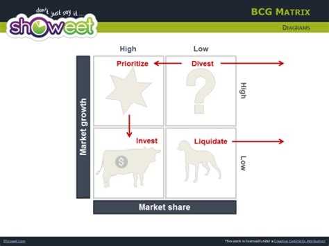 bcg powerpoint template free bcg matrix for powerpoint