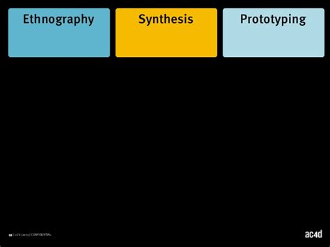 design synthesis meaning sdnc13 day2 methods of design synthesis learn to