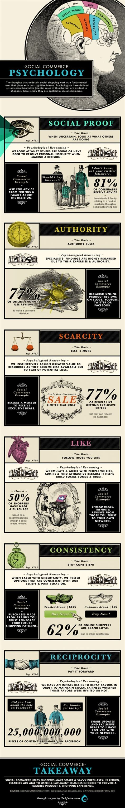 infographic the psychology of graphics bigstock blog infographic the psychology of social commerce digital