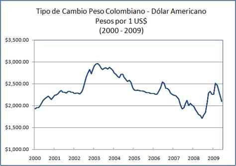 grafica tendencia dolar de peso d 243 lar americano indexmundi blog