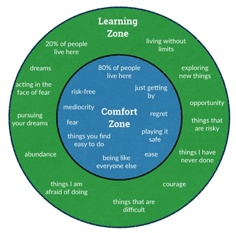 how to comfort leadership develops when you escape your comfort zone