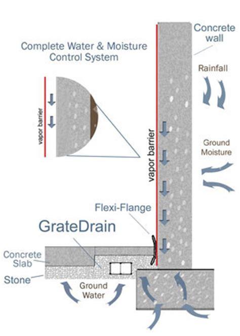 basement water system guelph basement waterproofing contractor fix leaky basement