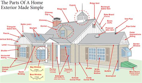 home design vocabulary glossary home design terms castle home