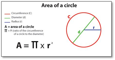 area of a circle section june 08th 2015 ms veth s website