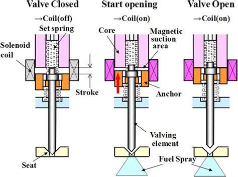 function of fuel resistor fuel resistor function 28 images fuel resistor function 28 images acdelco 88951182 gm regal