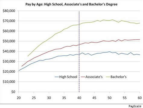 wage v salary the lifespan of your salary wages stop growing after age 40