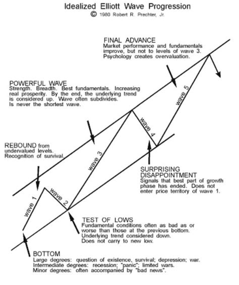 candlestick pattern theory 842 best images about forex trading on pinterest