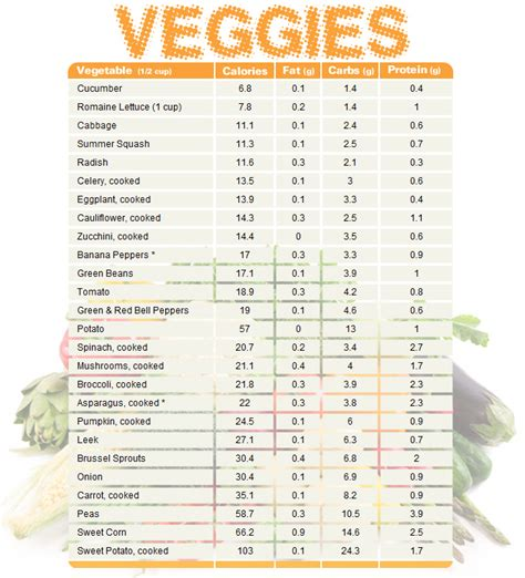 carbohydrates in vegetables vegetable chart comparing calories carbs and