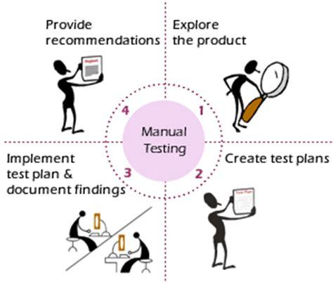 website testing tutorial manual learn manual testing tutorials easy way