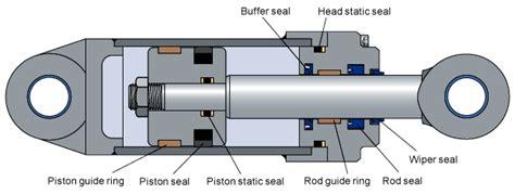 hydraulic cylinder diagram seavax hydraulics electro mechanical actuators rams motors