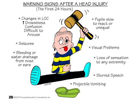 Cns Response Warning Letter Injuries Can Be Open Or Closed A Closed Injury Does Not Through The Skull With An