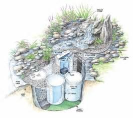 diy garden waterfalls garden ideas