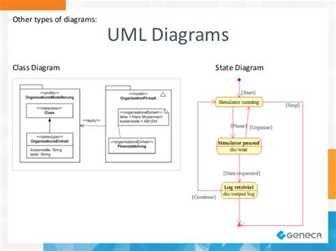 software uml diagram a software architect s view on diagramming