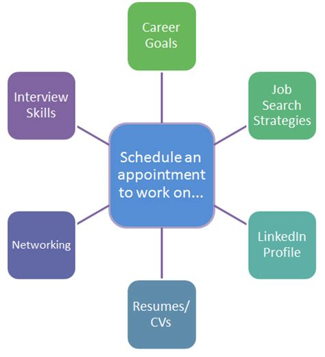 Http Www Lynchburg Edu Academics Career Services Search Resources Home Schedule Appointment Academic Guides At Walden