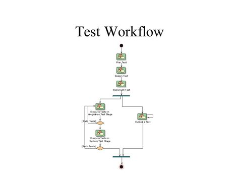 test workflow rup implementation and testing ppt